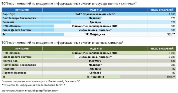 1с рейтинг внедрений 1с торговля и склад украина установка
