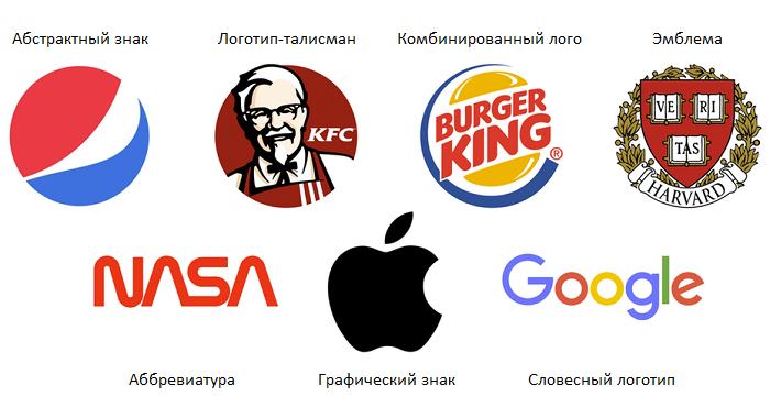 7 типов логотипов